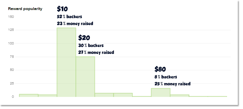 Kickstarter_dashboard_rewardpopularity2.