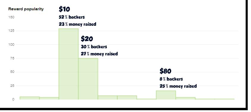 Kickstarter_dashboard_rewardpopularity2.